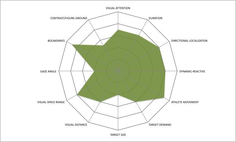 Entrenar les habilitats visuals per al futbol, millorar rendiment i resultats en els partits.