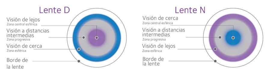 Lents de contacte multifocals com funcionen funcionen, solució per a joves prèsbites. Ayuda para la presbicia.